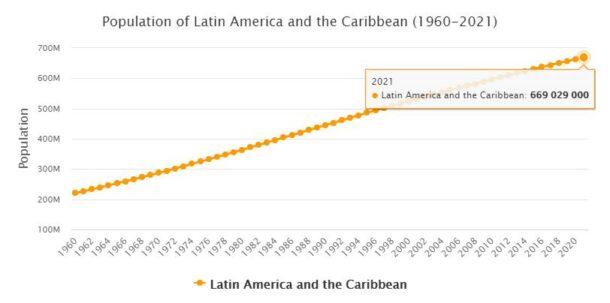 South America Population 1960 - 2021